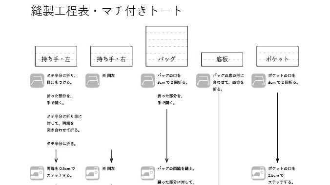 マチ付きトート1の縫製工程表の部分抜粋